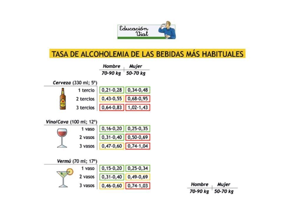 alcohol engorda