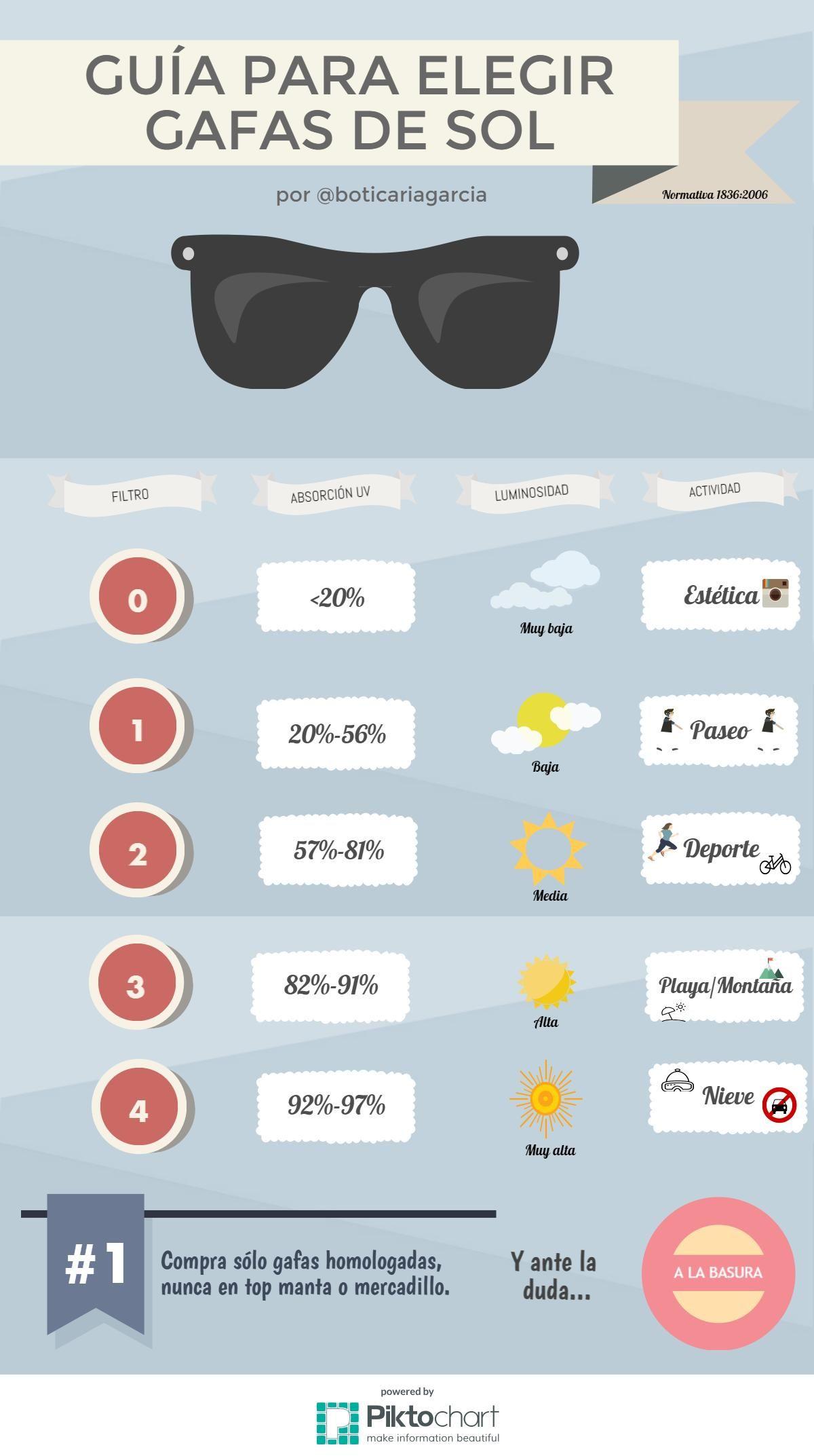 7045059c4f2f8 Como elegir las mejores gafas de sol - boticaria garcia