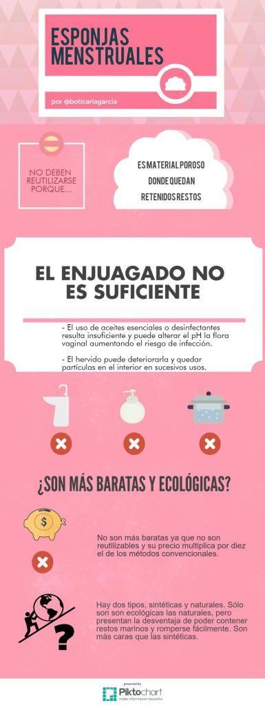 esponjas menstruales reutilizables