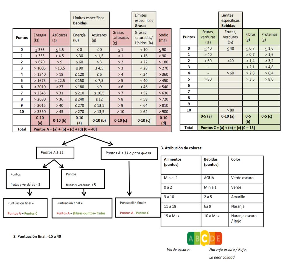 ¿Cómo decide Nutriscore sus valoraciones? Algoritmo: