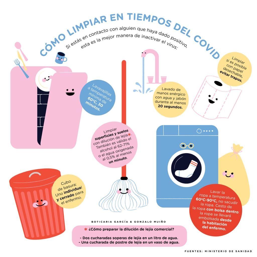 Infografía realizada por Boticaria García y Gonzalo Muiño para explicar cómo limpiar las diferentes superficies y con qué productos.
