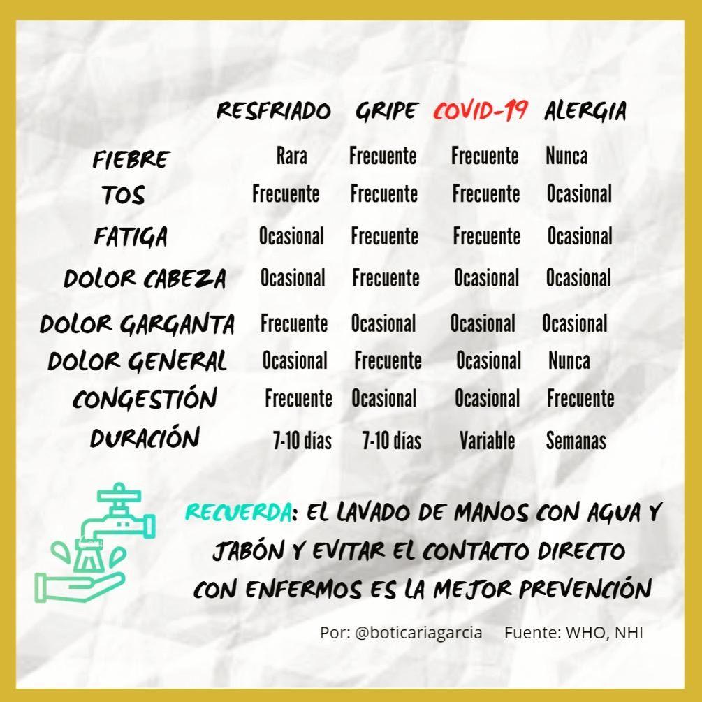 Infografía con los síntomas del resfriado, la gripe, la COVID-19 y la alergia