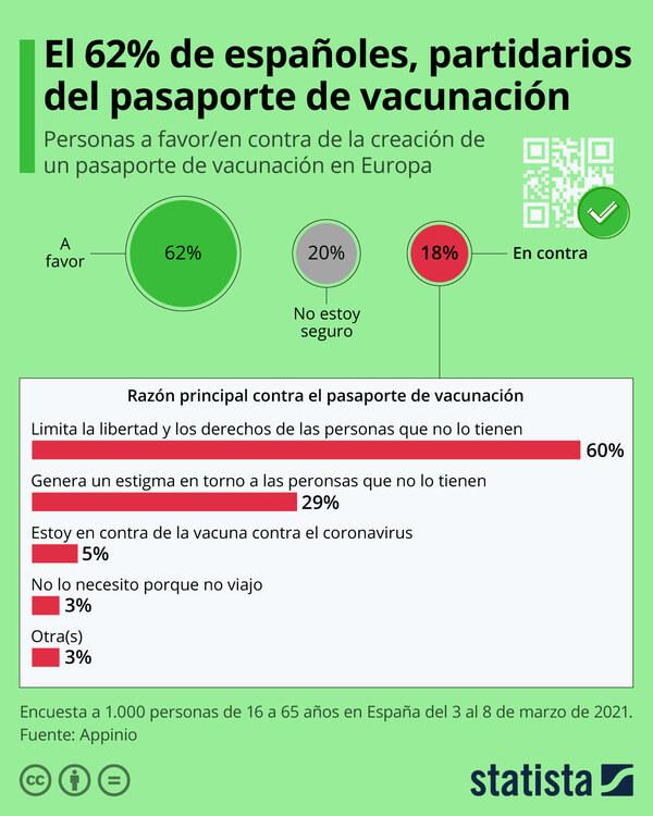 El 62% de españoles está a favor del pasaporte de vacunación europeo